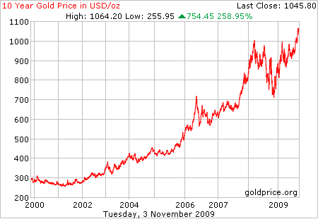 gold_10_year_o_usd