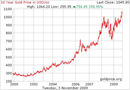 gold_10_year_o_usd