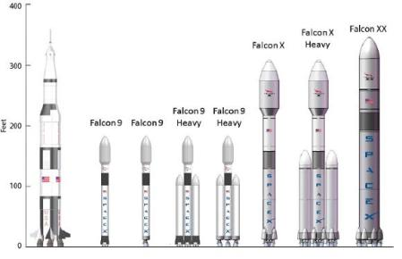 Comparison of Saturn V and the various SpaceX proposals